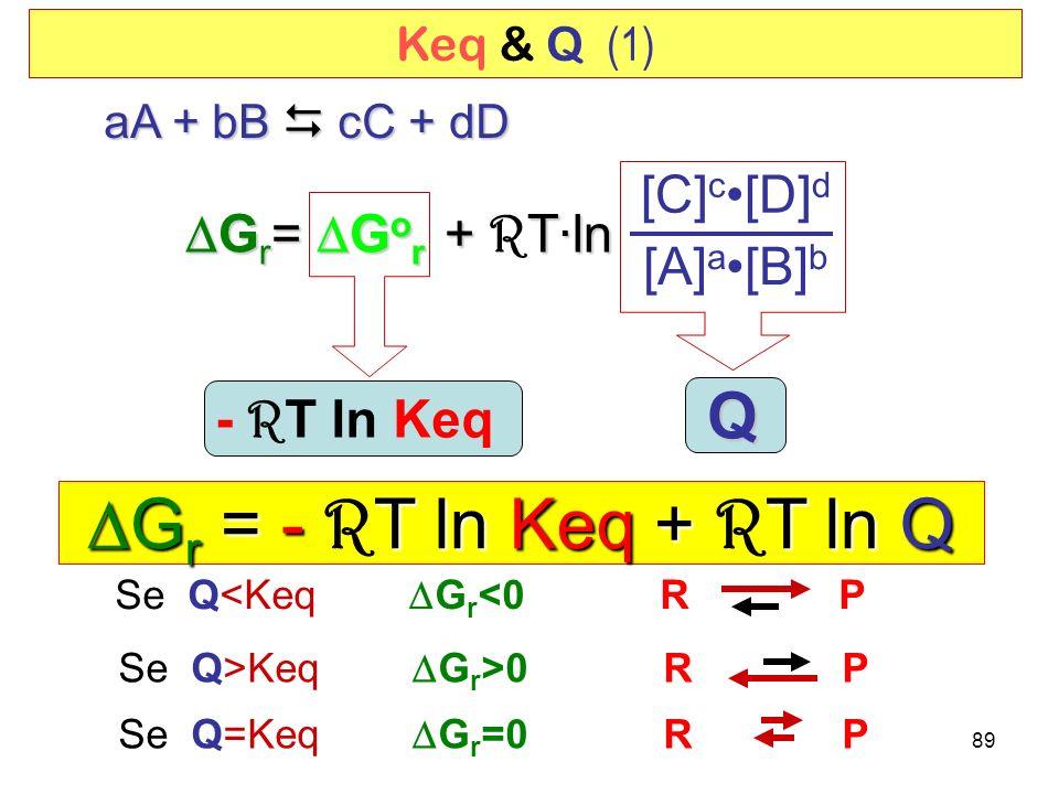 DGr = - RT ln Keq + RT ln Q Q [C]c•[D]d DGr= DGor + RT·ln [A]a•[B]b